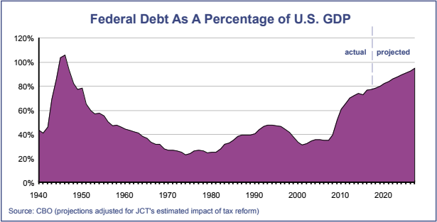 Federal Debt As A Percentage of US GDP
